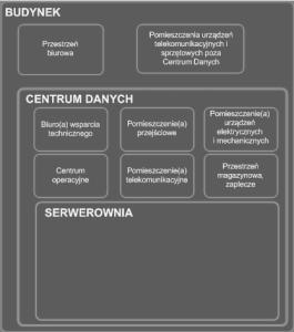 Schemat poglądowy podziału pomieszczeń budynku centrum danych zgodnie z TIA-942