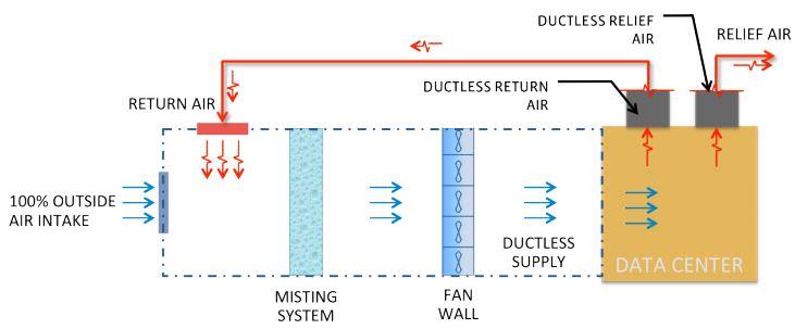 Schemat przepływu powietrza zgodnie z Open Compute Project
