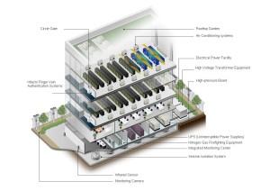 Przykład poglądowy centrum danych