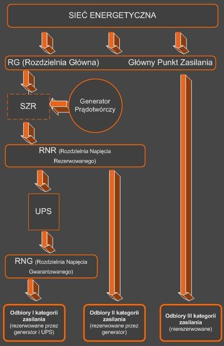 Schemat poglądowy zasilania serwerowni i centrum danych