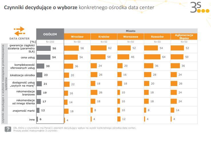 wybor-centrum-danych-czynniki
